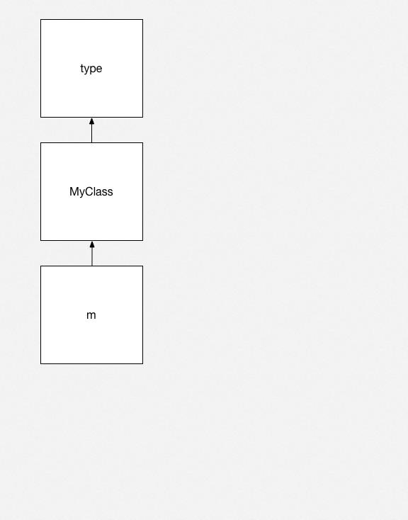 Python objects 2