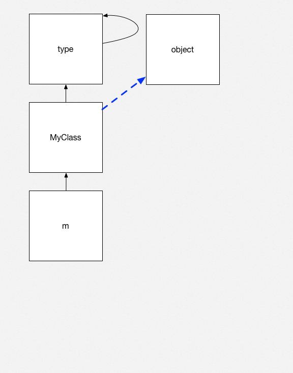 Python objects 4