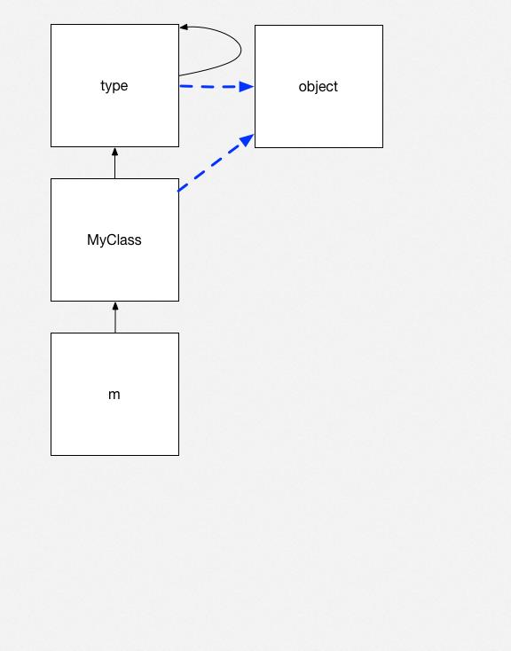 Python objects 5