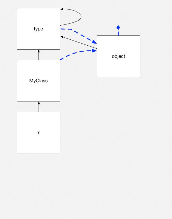 Python objects 7